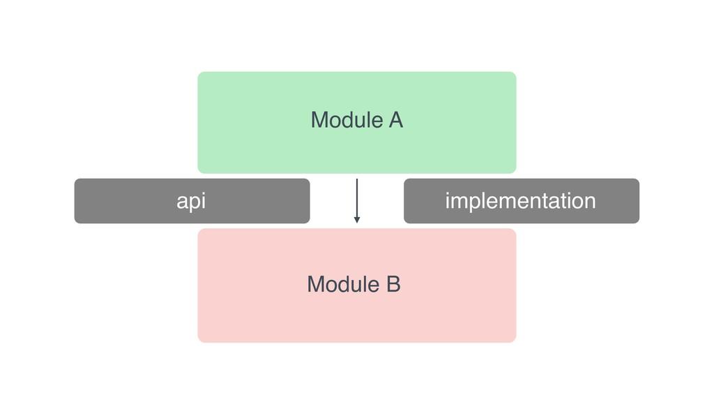 api implementation Module A Module B