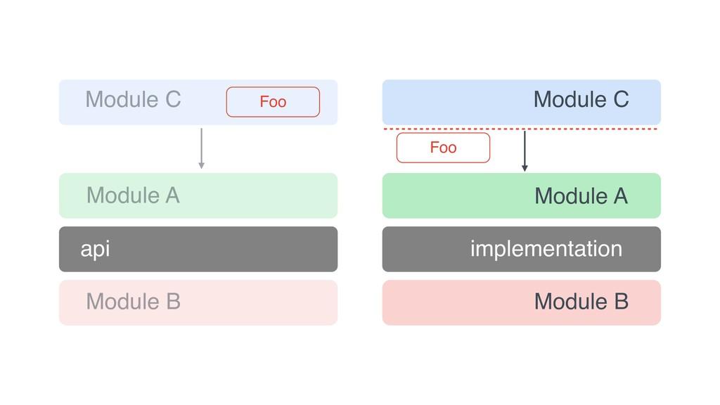 Module A Module B Module C implementation Foo M...