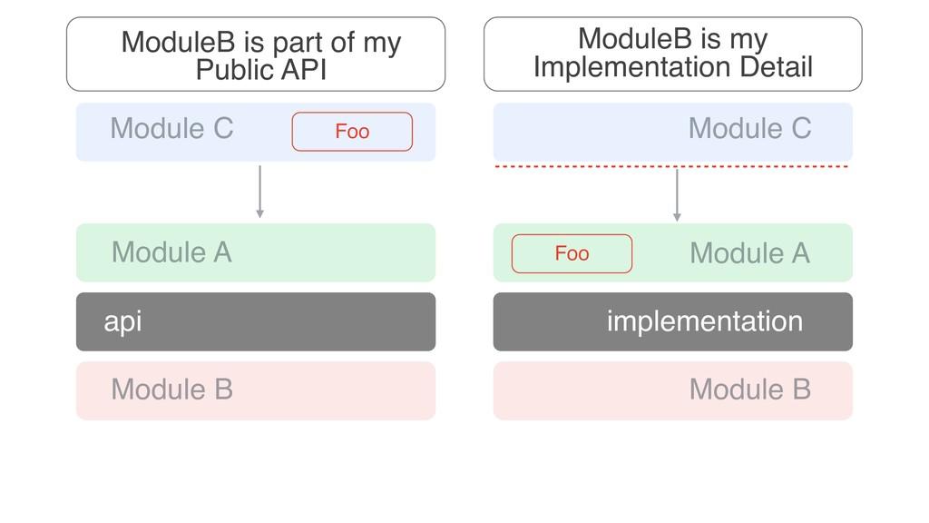 Module A Module B Module C Foo implementation M...