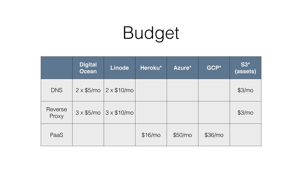 Budget Digital Ocean Linode Heroku* Azure* GCP*...