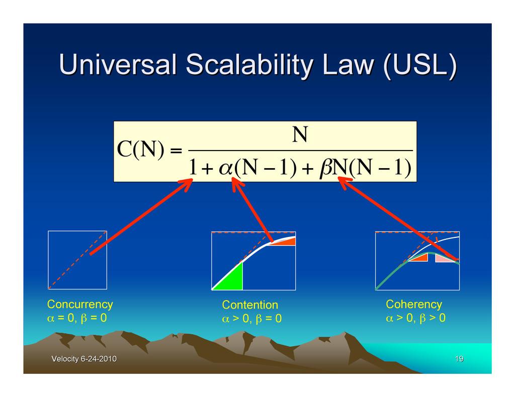 Velocity 6-24-2010 Velocity 6-24-2010 19 19 Uni...