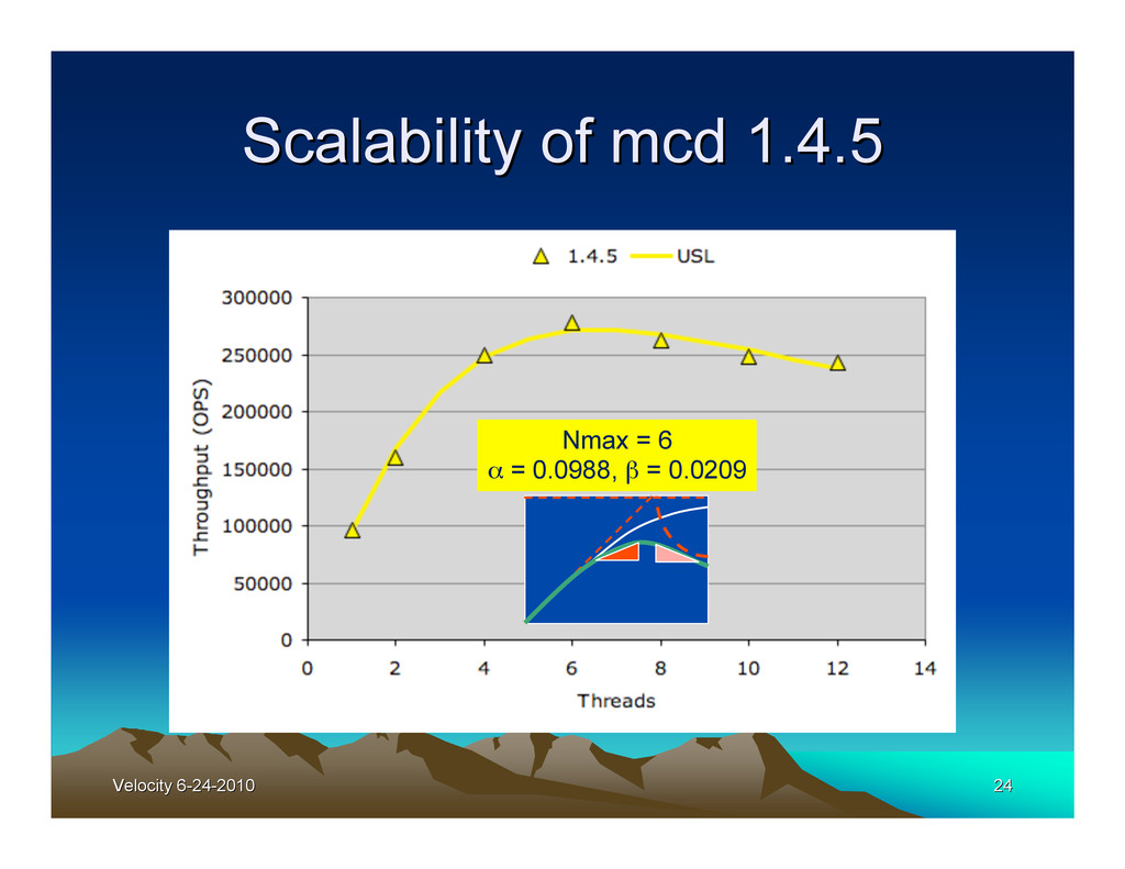 Velocity 6-24-2010 Velocity 6-24-2010 24 24 Sca...