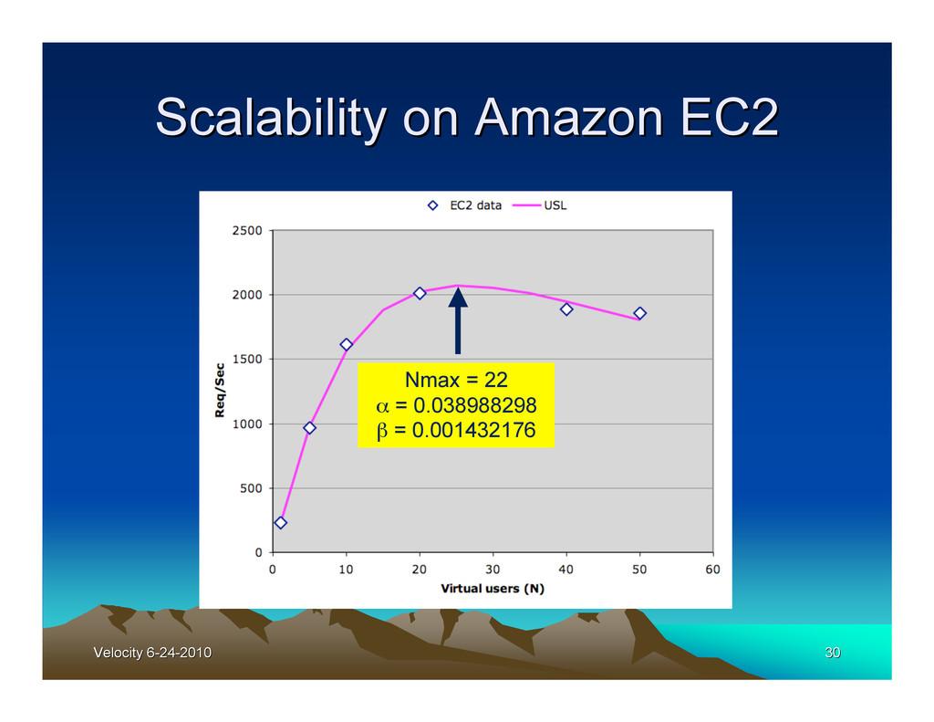 Velocity 6-24-2010 Velocity 6-24-2010 30 30 Sca...