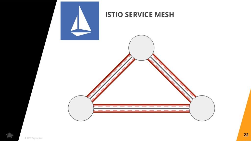 © 2017 Tigera, Inc. ISTIO SERVICE MESH 22