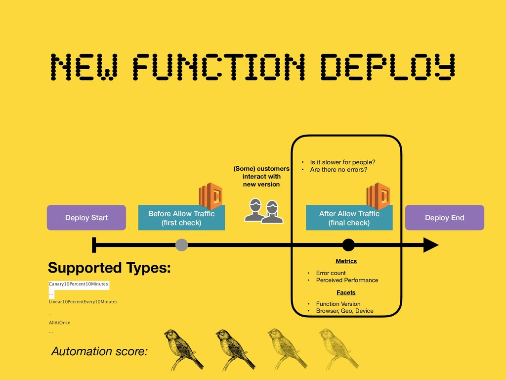 NEW FUNCTION DEPLOY Deploy Start Deploy End Bef...