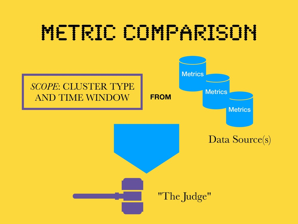 METRIC COMPARISON SCOPE: CLUSTER TYPE AND TIME ...