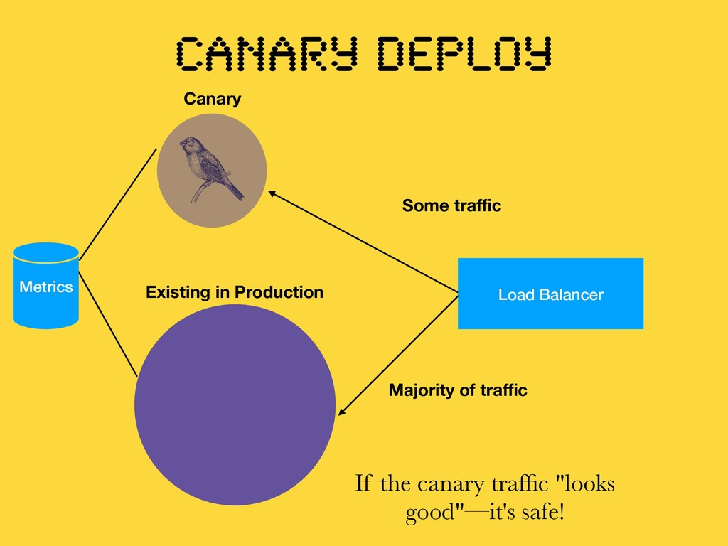 Load Balancer Canary Existing in Production Maj...