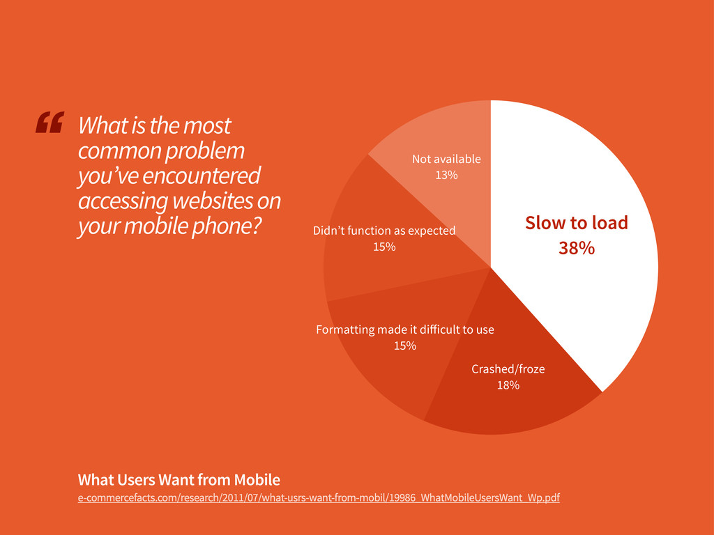 What Users Want from Mobile e-commercefacts.com...