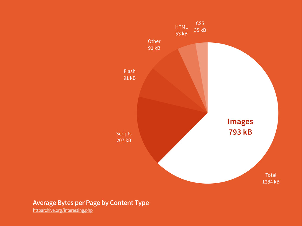 Average Bytes per Page by Content Type httparch...