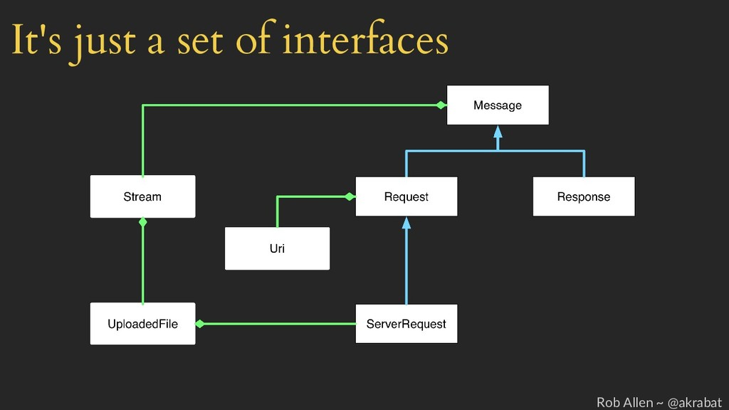 It's just a set of interfaces Rob Allen ~ @akra...