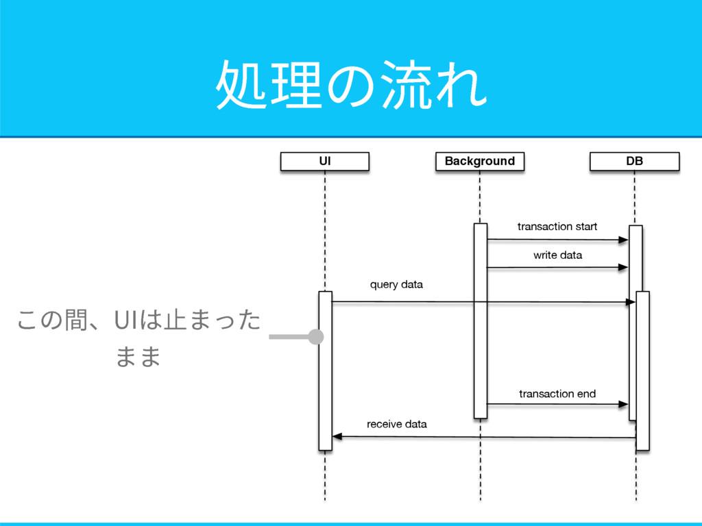UI DB Background transaction start write data t...