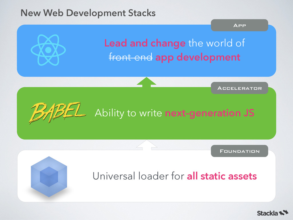 Universal loader for all static assets Ability ...
