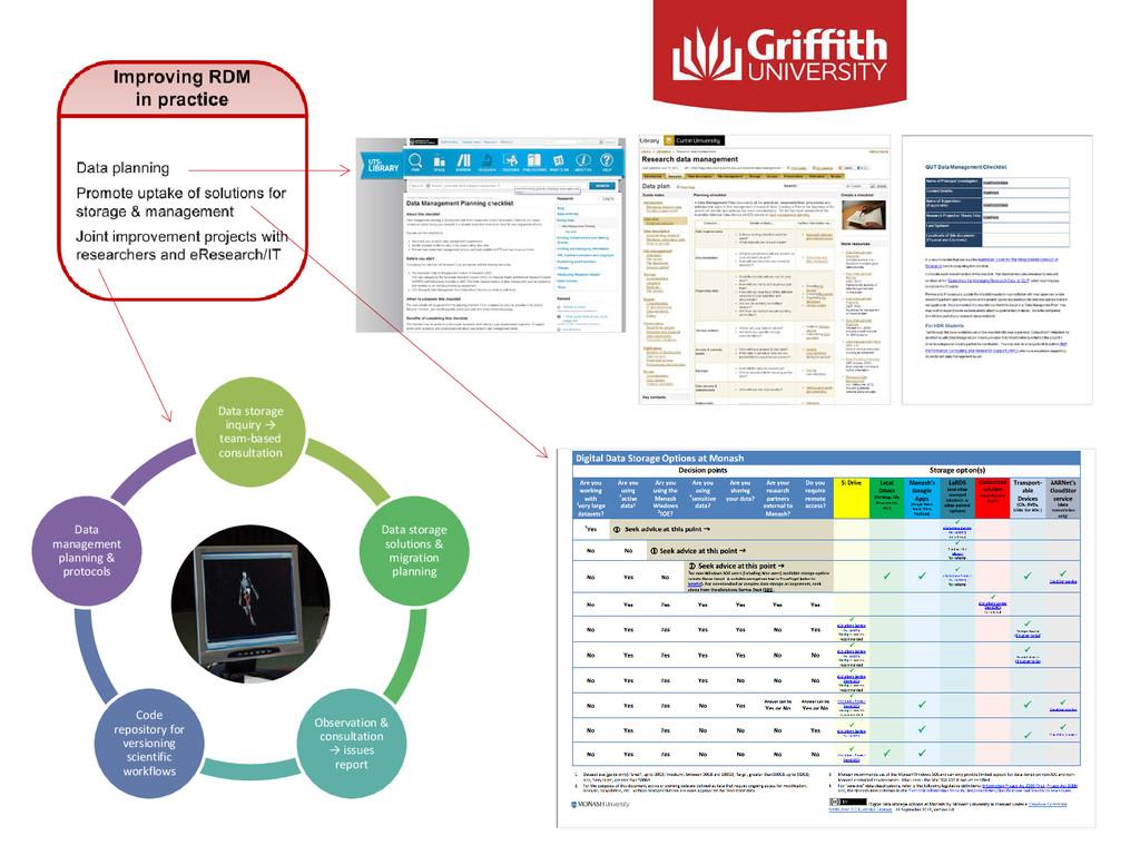 Data storage inquiry → team-based consultation ...
