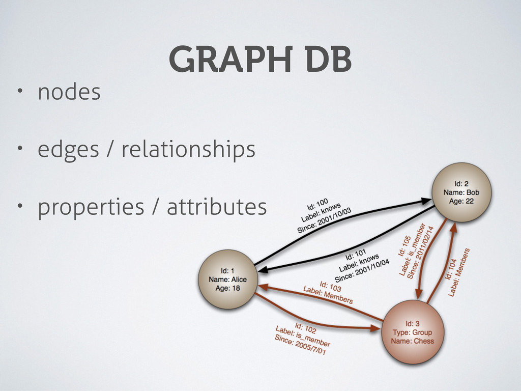 GRAPH DB • nodes • edges / relationships • prop...