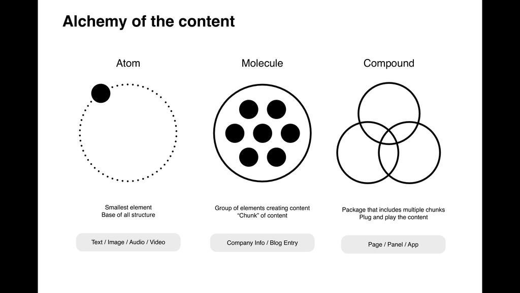 Atom Molecule Compound Smallest element Base of...