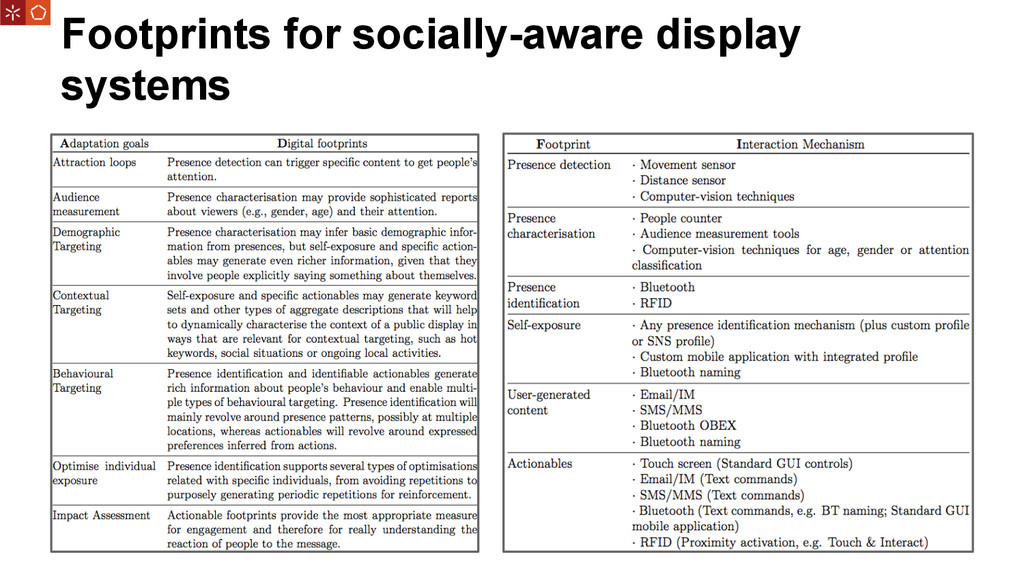 Footprints for socially-aware display systems