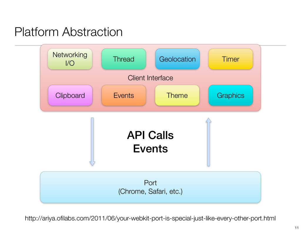 Platform Abstraction Client Interface Networkin...