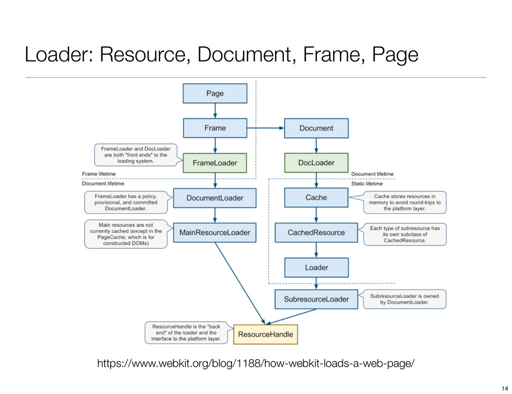 Loader: Resource, Document, Frame, Page https:/...