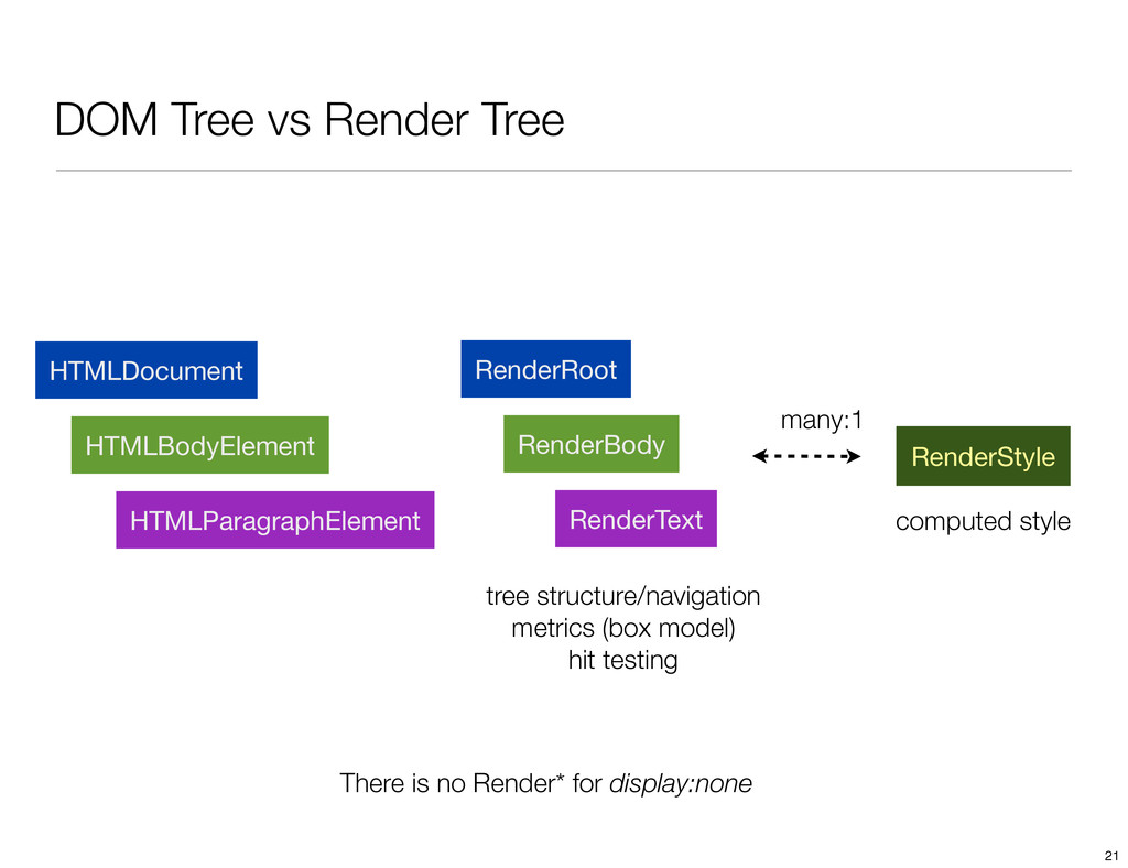DOM Tree vs Render Tree There is no Render* for...