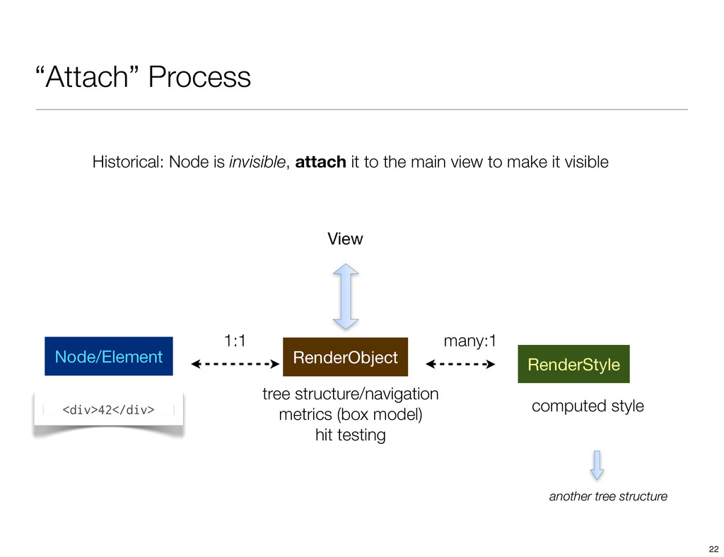 """Attach"" Process Historical: Node is invisible,..."