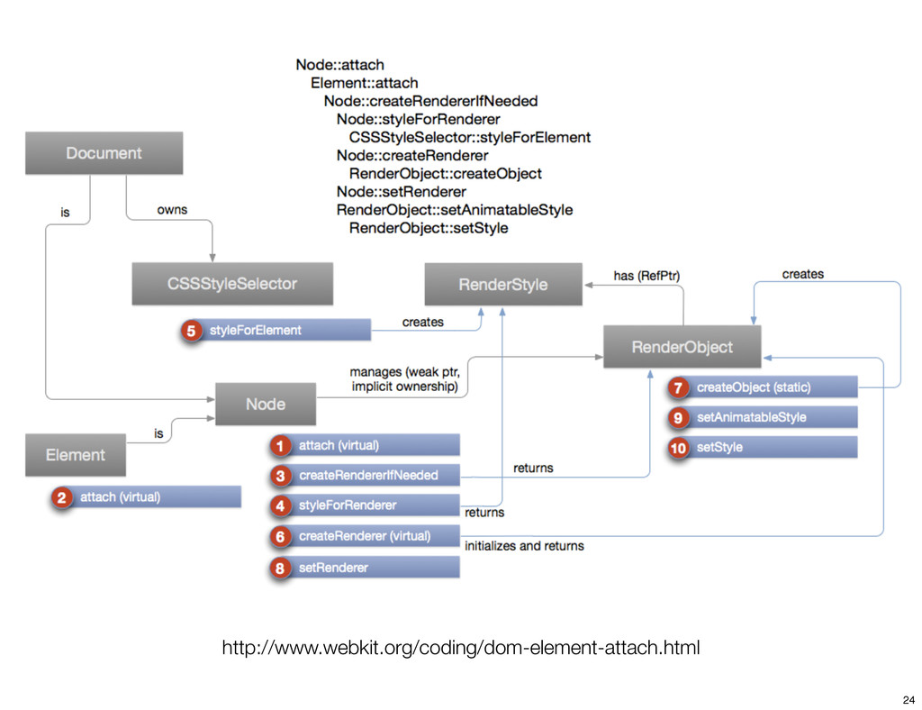 http://www.webkit.org/coding/dom-element-attach...