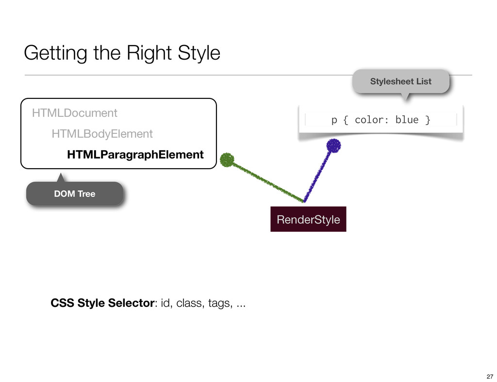 Getting the Right Style HTMLDocument HTMLBodyEl...