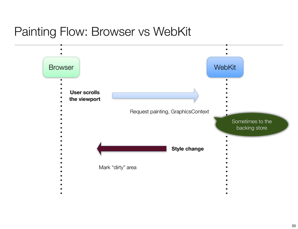 Painting Flow: Browser vs WebKit WebKit Browser...