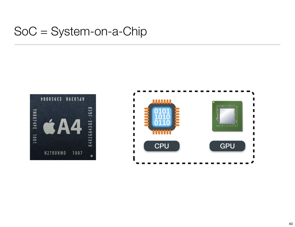SoC = System-on-a-Chip CPU GPU 40