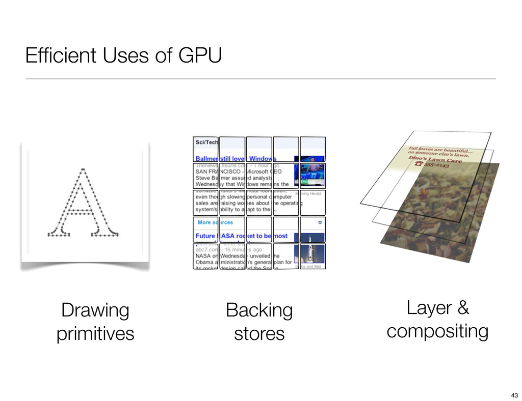 Efficient Uses of GPU Drawing primitives Backing...