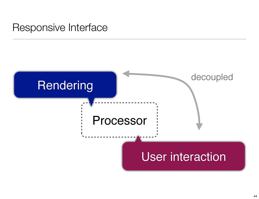 Responsive Interface Processor Rendering User i...