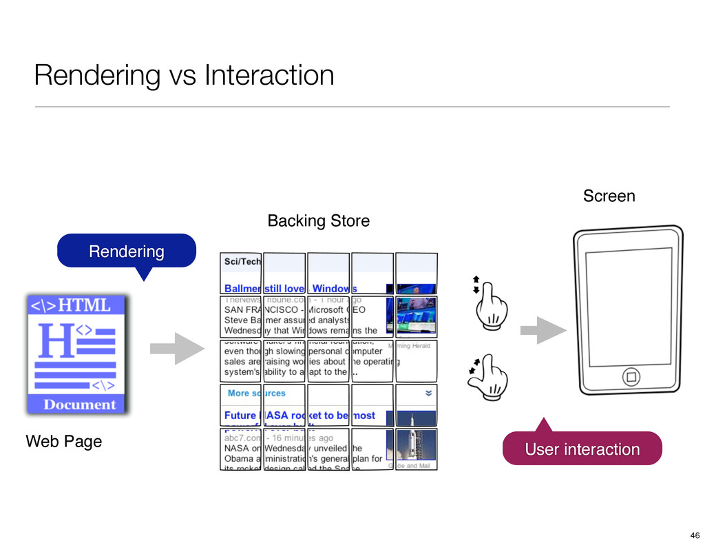 Rendering vs Interaction Web Page Backing Store...