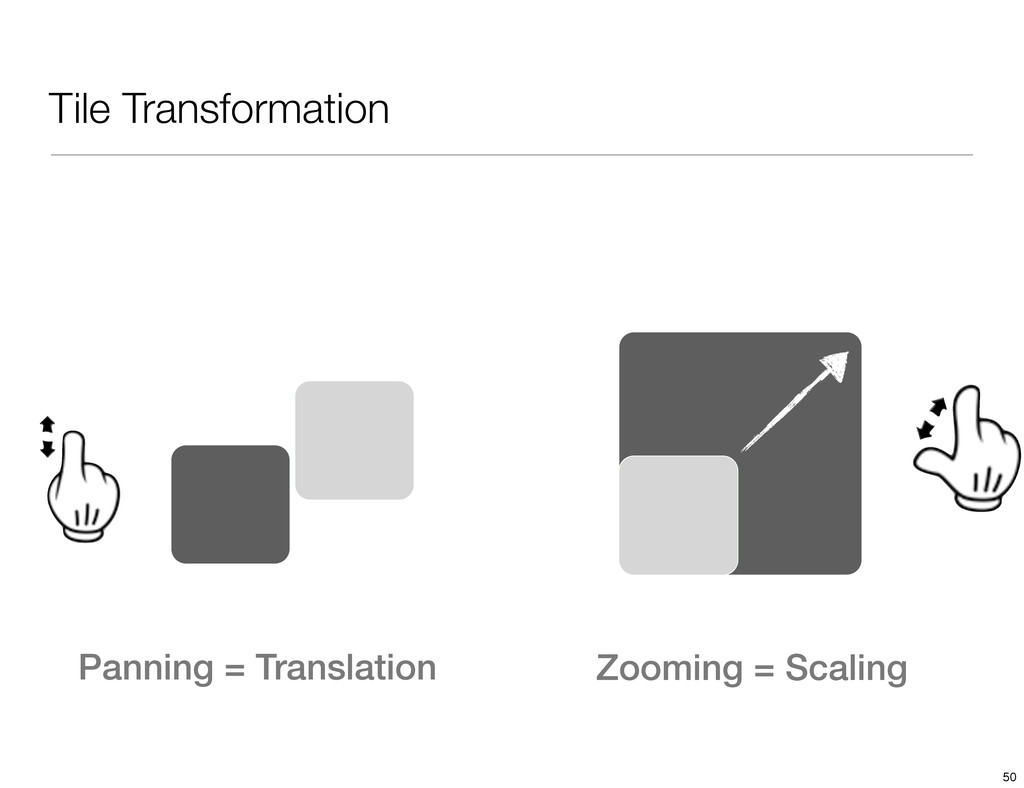Tile Transformation Panning = Translation Zoomi...