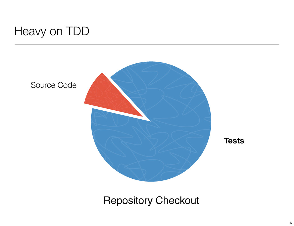 Heavy on TDD Source Code Tests Repository Check...
