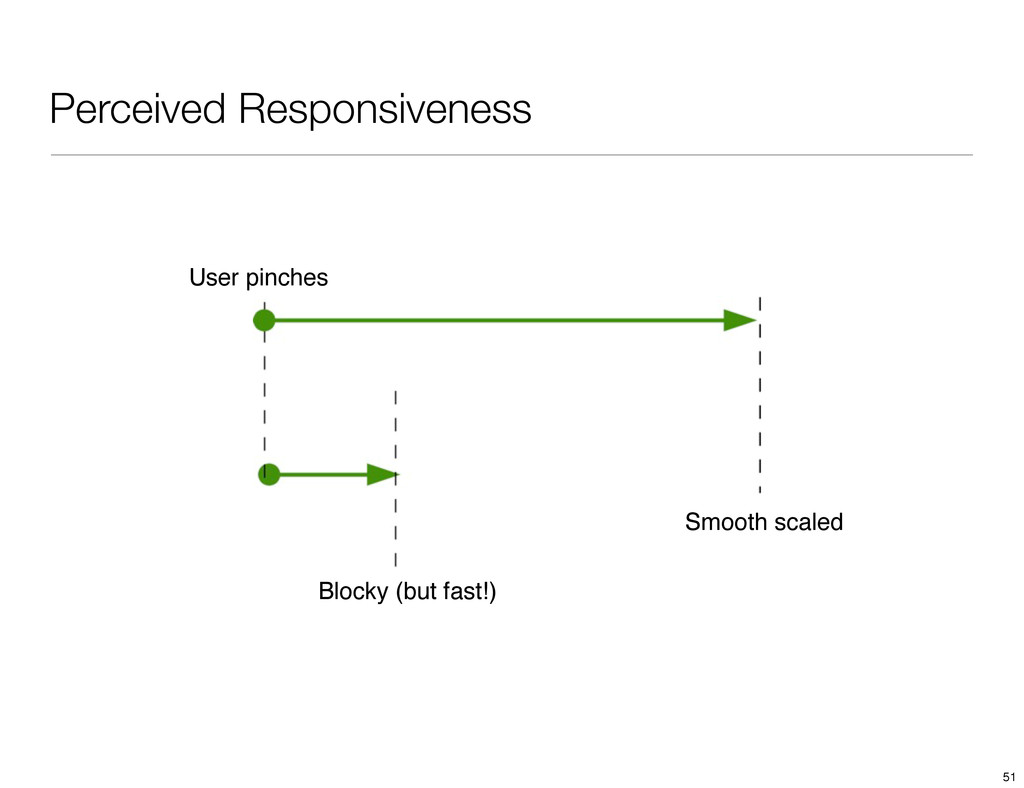 Perceived Responsiveness User pinches Smooth sc...