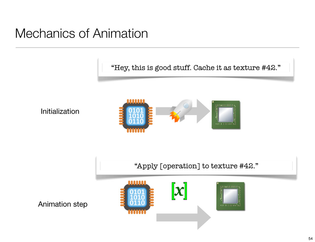 Mechanics of Animation Initialization Animation...