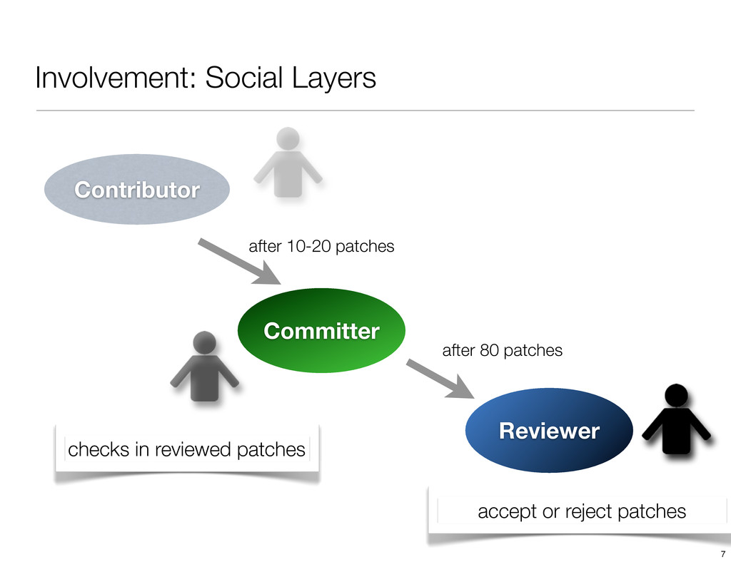 Involvement: Social Layers Contributor Committe...