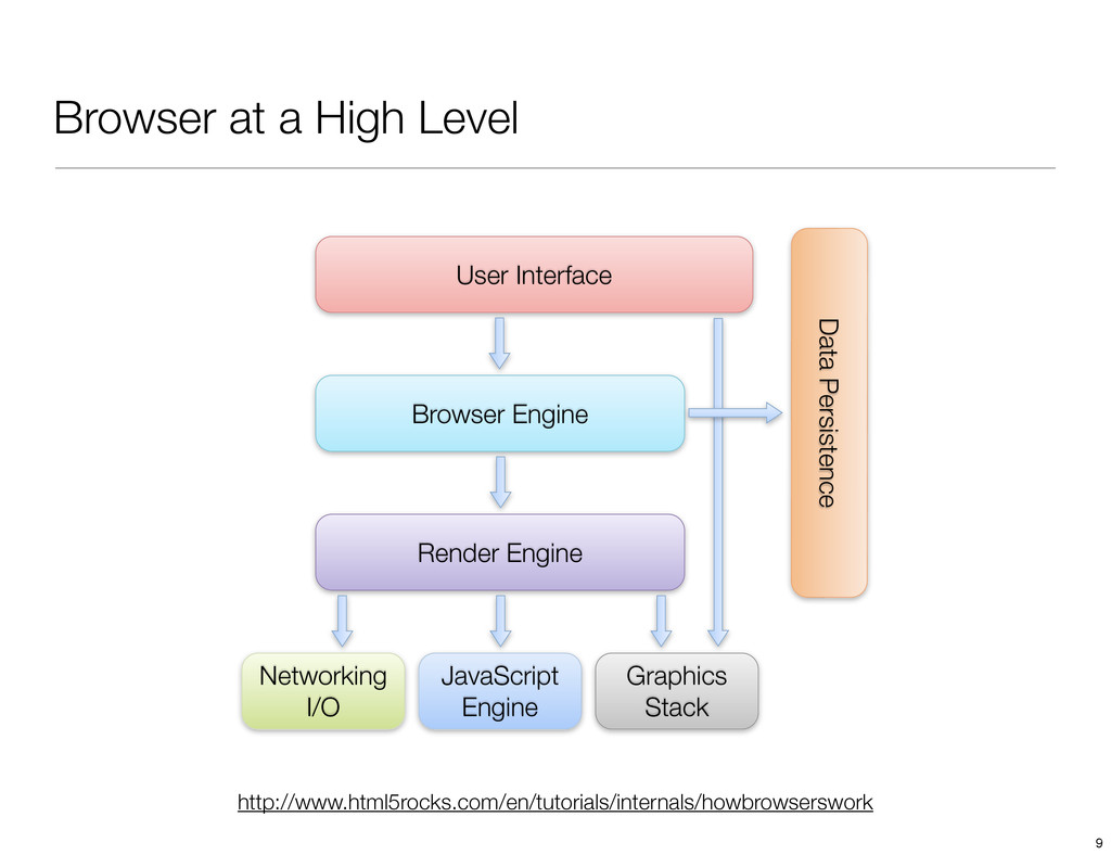 Browser at a High Level User Interface Browser ...