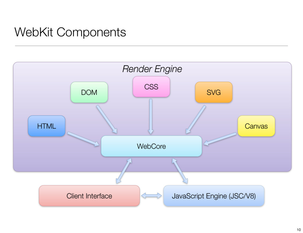 WebKit Components Render Engine WebCore JavaScr...