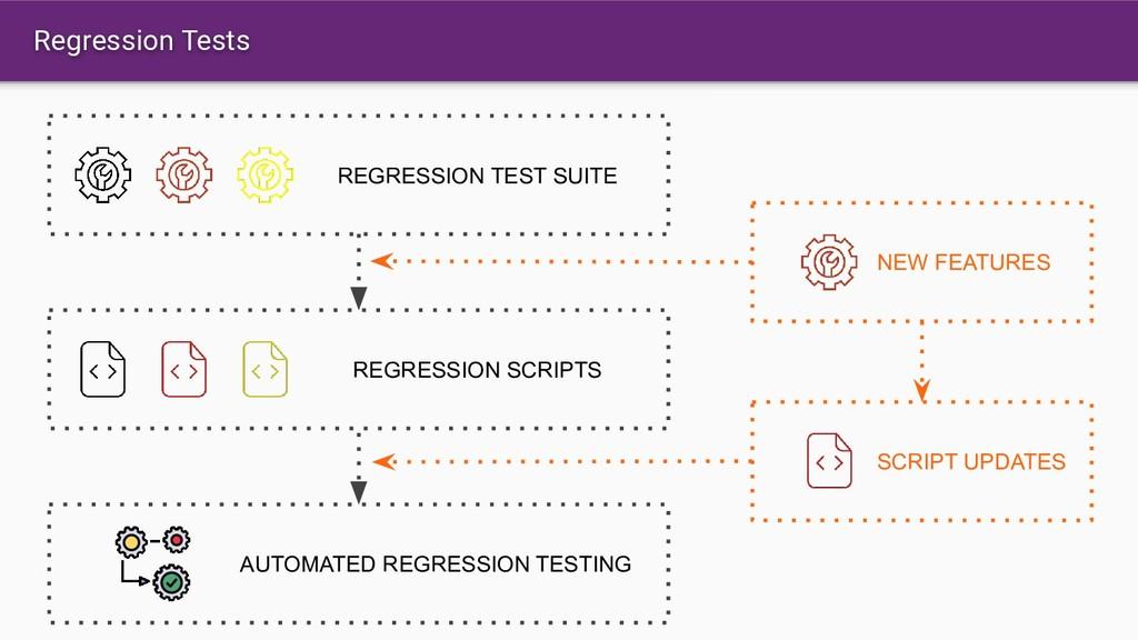 Regression Tests REGRESSION TEST SUITE REGRESSI...