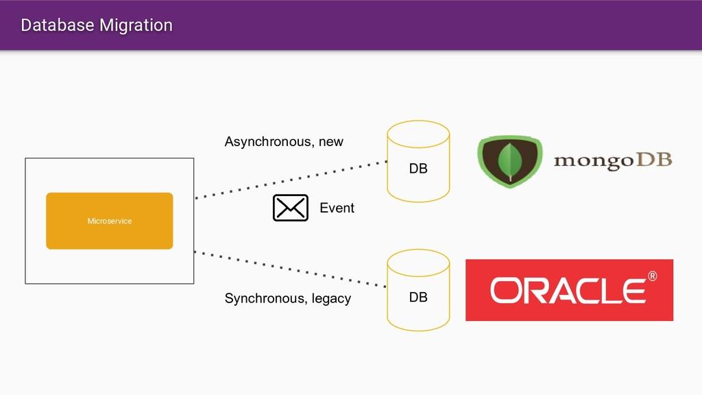 Database Migration Microservice DB DB Synchrono...