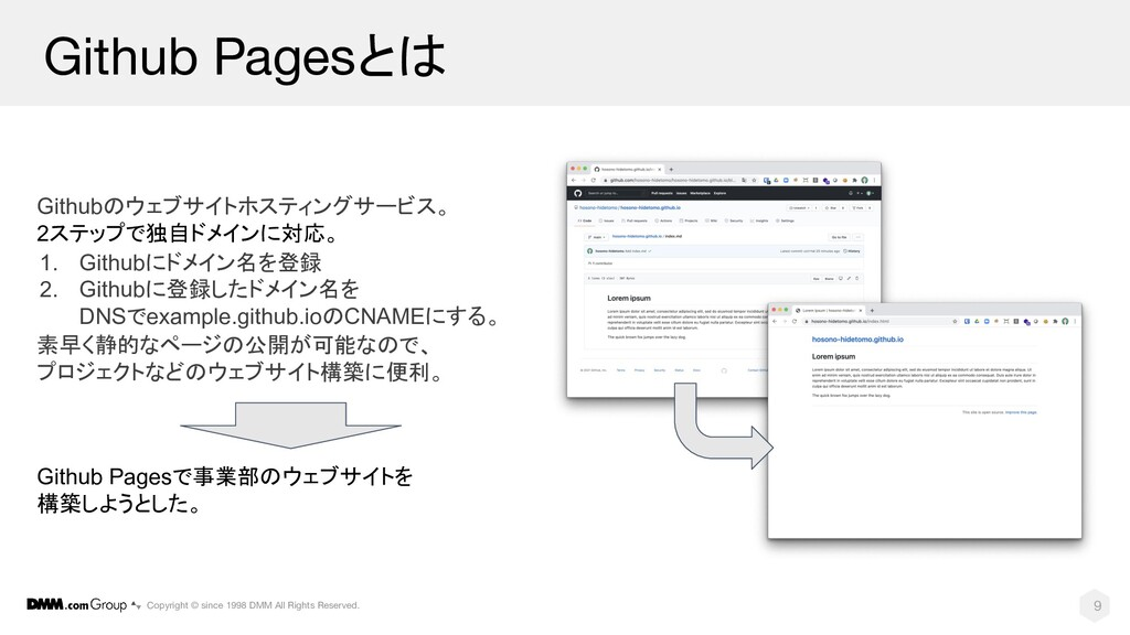 9 Github Pagesとは Copyright © since 1998 DMM All...