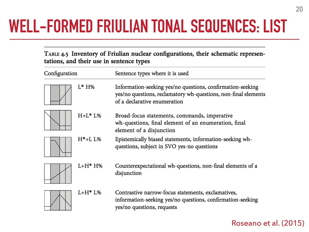 20 WELL-FORMED FRIULIAN TONAL SEQUENCES: LIST R...