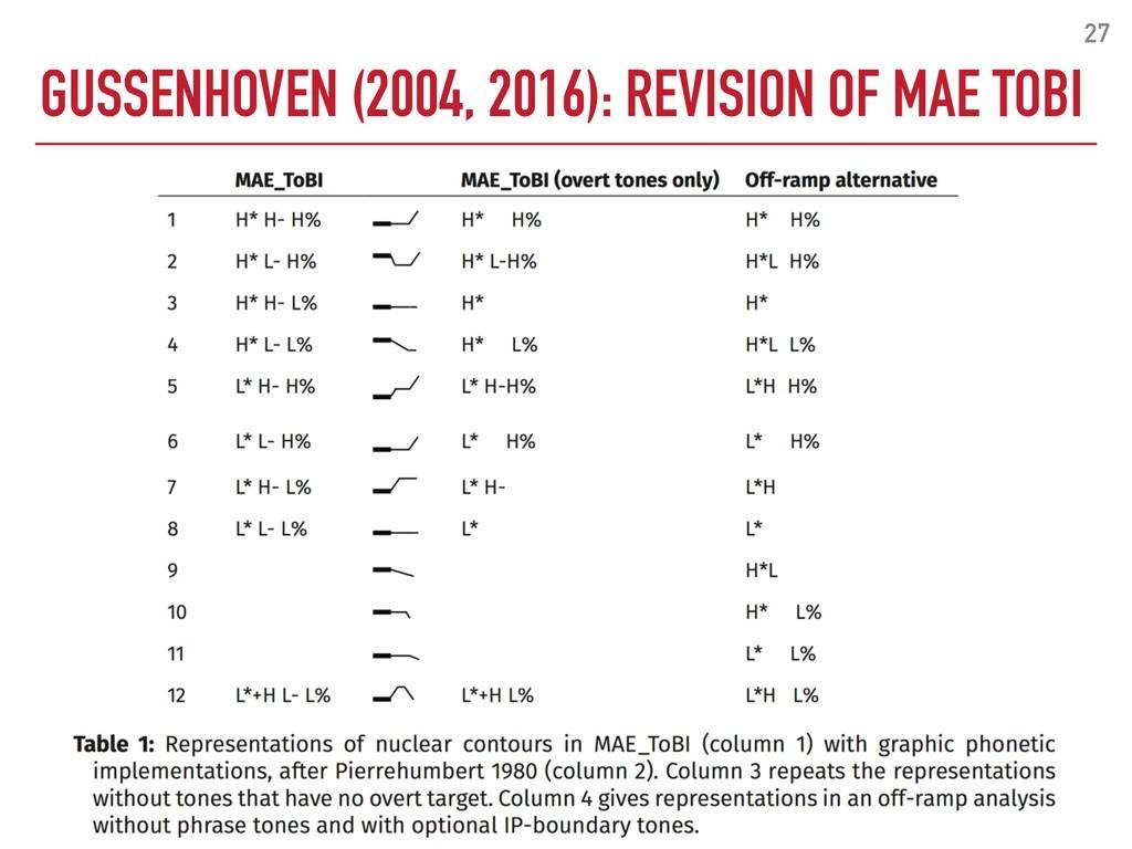 GUSSENHOVEN (2004, 2016): REVISION OF MAE TOBI ...