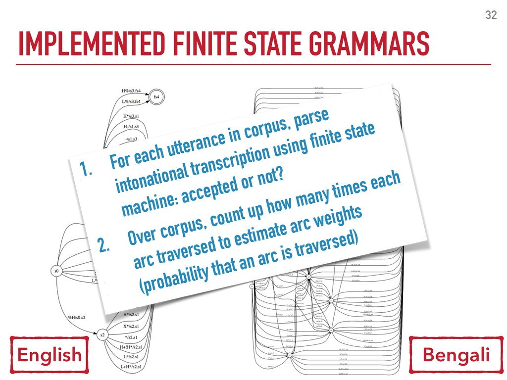 32 IMPLEMENTED FINITE STATE GRAMMARS English Be...