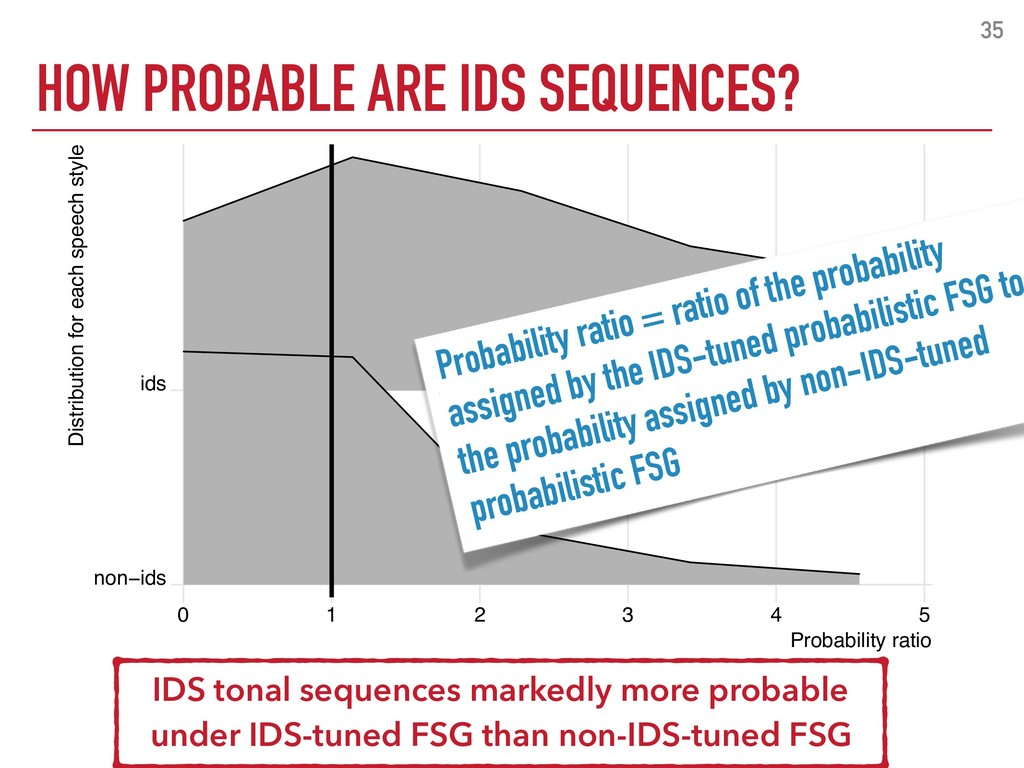 HOW PROBABLE ARE IDS SEQUENCES? 35 non−ids ids ...