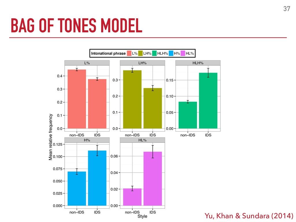 BAG OF TONES MODEL 37 L% LH% HLH% H% HL% 0.0 0....