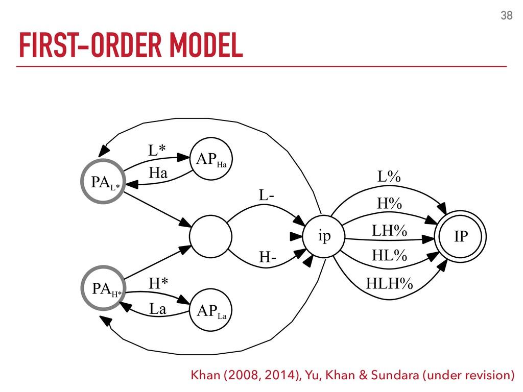 38 FIRST-ORDER MODEL Khan (2008, 2014), Yu, Kha...