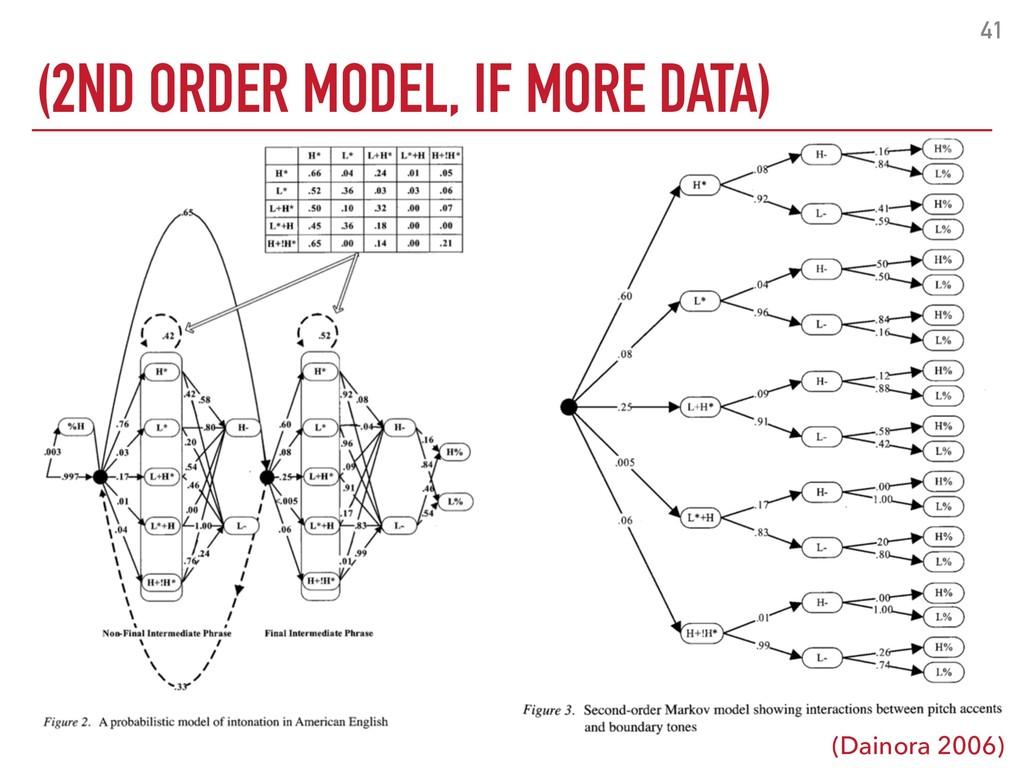 (2ND ORDER MODEL, IF MORE DATA) 41 (Dainora 200...