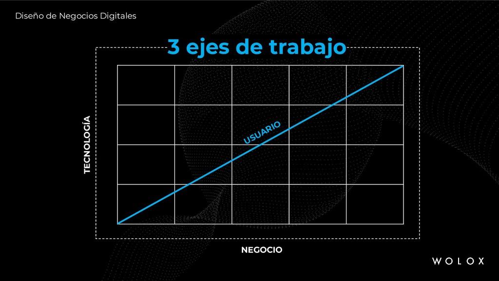 Diseño de Negocios Digitales 3 ejes de trabajo ...