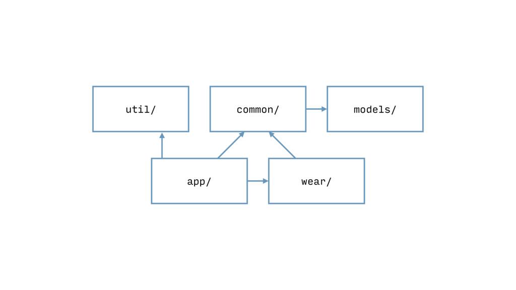 app/ wear/ common/ util/ models/